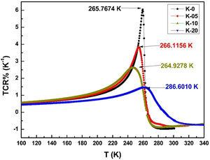 Variation in TCR (calculated at TP) with temperature for LCKMO ceramic samples.
