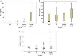 Figura 2a. Box plot de niveles plasmáticos de procalcitonina, en los diferentes grupos diagnósticos. Línea central mediana, boxes percentil 25-percentil 75. p<0,05 para PCT en todas las categorías diagnósticas. Figura 2b. Box plot de niveles plasmáticos de proteína C reactiva en los diferentes grupos diagnósticos. Línea central mediana, boxes percentil 25-percentil 75. No existen diferencias significativas. Figura 2c. Box plot de niveles plasmáticos de lactato en los diferentes grupos diagnósticos. Línea central mediana, boxes percentil 25-percentil 75. p<0,05 para lactato entre sepsis y shock séptico. S: sepsis; SRIS: síndrome de respuesta inflamatoria sistémica.