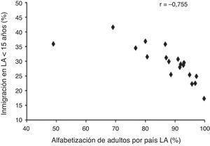 Inmigración de<15 años (%) (Datos de la Organización Internacional de Migraciones 2009) según tasa de alfabetización de adultos en países de AL (%) (Datos del Banco Mundial año 2009).