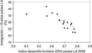 Inmigración de<15 años (%) (Datos de la Organización Internacional de Migraciones 2009) según índice de desarrollo humano (IDH) en países de AL (%) (Datos del Programa de las Naciones Unidas para el Desarrollo [PNUD] 2009).
