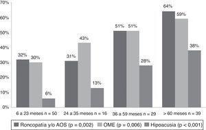 Frecuencia de enfermedad ORL según grupo etario. OME: otitis media con efusión. Valor p: test de χ2-cuadrado para tendencia lineal.