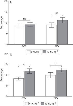 Stroke volume variation (SVV) and pulse pressure variation (PPV) in euvolemic piglets mechanically ventilated with a tidal volume (VT) 6 and 12mL/kg at baseline (A) and after ALI induction (B).