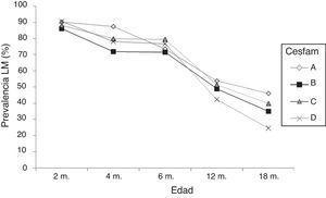 Evaluación de la prevalencia lactancia materna (LM) entre los 2 a 18 meses según Cesfam.