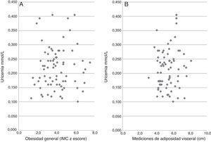 Correlaciones lineales de Pearson entre concentraciones séricas de ácido úrico y obesidad general (A: puntuación z IMC) o mediciones ultrasonográficas de adiposidad visceral abdominal (B: segmento columna vertebral-músculo recto anterior)en niños y adolescentes obesos chilenos.