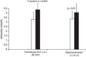 Concentraciones séricas de ácido úrico (mmol/l) de acuerdo a transferasa ALT>or<26u/ml e hiperinsulinismo en niños obesos chilenos (n=77). *Hiperinsulinismo se analizó como concentraciones séricas ≥10uU/ml en niños≤10 años y≥15uU/ml en niños≥11 años.
