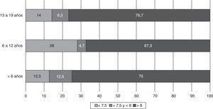 Grado de control metabólico (HbA1c) según la edad (n=94).