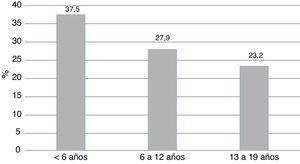 Frecuencia de malnutrición por exceso según la edad (n=94).