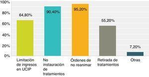 Frecuencia de los tipos de limitación de esfuerzos terapéuticos utilizados por los médicos de unidades de cuidado intensivo chilenas.