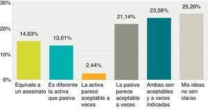 Opiniones de los médicos que trabajan en unidades de cuidado intensivo chilenas sobre distintos conceptos de eutanasia.