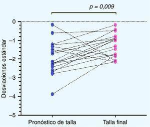 Distribución del pronóstico de talla por edad ósea y de la talla final post-GH. Wilcoxon matched-pairs signed-rank test.