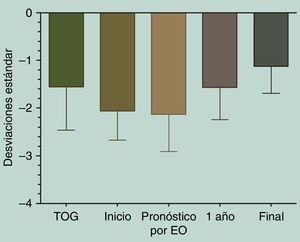 Diferencias entre las tallas excluyendo pacientes no respondedores. Kruskal-Wallis test/Dunn'smultiple comparisons test.
