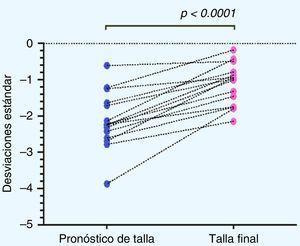 Distribución del pronóstico de talla por edad ósea y de la talla final post-GH excluyendo pacientes no respondedores. Wilcoxon matched-pairs signed-rank test.