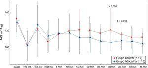 Valor promedio de presión arterial sistólica (PAS en mmHg) en cada uno de los tiempos quirúrgicos según grupos. Los puntos representan los valores promedios y las líneas el desvío estándar de los valores de la PAS en cada uno de los momentos de evaluación según grupo. * p=0,020. ** p=0,016 comparación entre grupos, test de la U de Mann-Whitney.