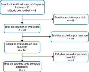 Flujograma de selección de estudios.