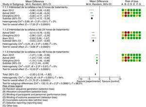 Intensidad de la cefalea a postratamiento, desenlace: «reducción de la intensidad de la cefalea postratamiento».