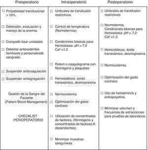 Checklist perioperatorio (PBM).