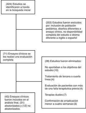 Diagrama de flujo de los estudios identificados en la revisión sistemática.