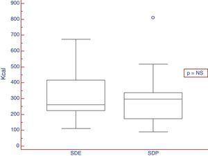 Resultados expresados en Kcal del TS en pacientes con subtipo de dispepsia: SDP y SDE.