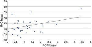 Se muestra la correlación lineal entre el IMC y la PCR basales en los 36 pacientes estudiados. IMC: índice de masa corporal&#59; PCR: proteína C reactiva.