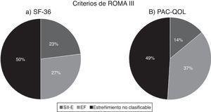 . Distribución de los pacientes que respondieron los cuestionarios a) SF-36 y b) PAC-QOL de acuerdo a los criterios de ROMA III. EF: estreñimiento funcional; SII-E: síndrome de intestino irritable con estreñimiento.