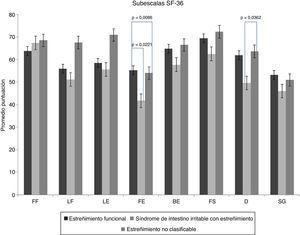 . Dominios de cuestionario SF-36 por grupos de pacientes. BE: Bienestar emocional; D: dolor corporal; F/E: Fatiga/energía; FF: Función física; FS: Función social; LE: Limitación emocional; LF: Limitación física; SG: Salud general.