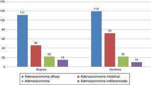 Números de casos divididos por sexo y tipo histológico.