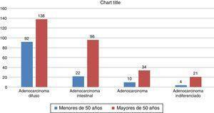 Número de casos divididos por grupo de edad y tipos histológicos
