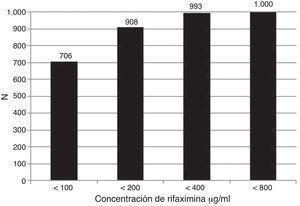 Susceptibilidad acumulada de las bacterias aisladas en forma global a la rifaximina. En las 1000 cepas RIF se probó con una concentración de 100 μg/ml, las que no fueron susceptibles a esta concentración se sometieron sucesivamente a 200 μg/ml, 400 μg/ml y 800 μg/ml. Las cepas susceptibles acumuladas fueron 706 (< 100), 908 (< 200), 993 (< 400) y 1,000 (< 800).