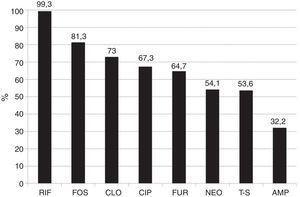 Susceptibilidad global de las 1,000 cepas bacterianas aisladas a los distintos antibióticos. Rifaximina vs. los otros antimicrobianos p < 0.0001. AMP: ampicilina; CIP: ciprofloxacino; CLO: cloranfenicol; FOS: fosfomicina; FUR: furazolidona; NEO: neomicina; RIF: rifaximina (< 400 μg/ml); T-S: trimetoprim-sulfametoxazol.