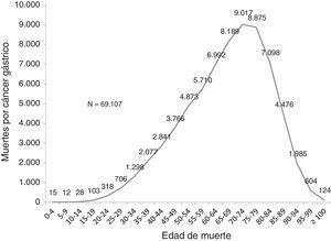 Mortalidad por cáncer gástrico por edad. México, 2000-2012.Fuente: análisis por el autor de datos tomados de: la base de datos de mortalidad de la Dirección General de Información en Salud 1998-20126.