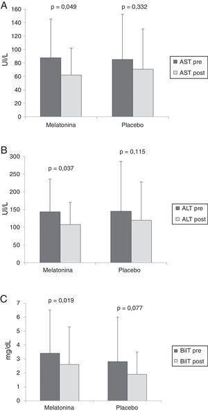 Pre-CPRE (barras oscuras) y post-CPRE (barras claras) valores AST (A), valores ALT (B) y valores BilT (C) en los grupos de melatonina y placebo. Los resultados están expresados como media, con barras de errores representando la desviación estándar. ALT: alanina aminotransferasa; AST: aspartato aminotransferasa; BilT: bilirrubina total.