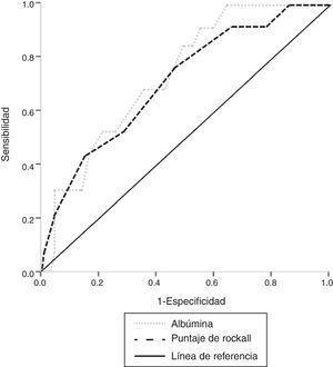 Curva ROC de valores séricos de albúmina al momento de admisión y puntaje de Rockall para predicción de mortalidad. Puntaje de Rockall AUROC: 0.715, AUROC Albúmina: 0.738, diferencia entre AUROC: 0.023, p=NS.