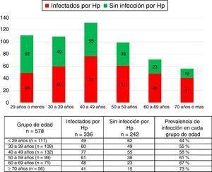 Proporción de pacientes infectados por Hp en los diferentes grupos de edad.