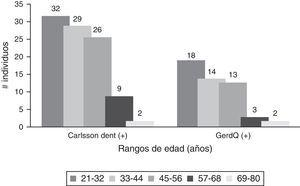 Comparación de edades en individuos positivos de Cuestionario Carlsson-Dent y GERD-Q.