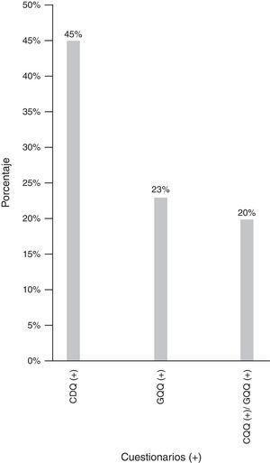 Relación de pacientes positivos en población general. CDQ: cuestionario Carlsson-Dent&#59; CDQ/GQQ: cuestionario Carlsson-Dent/cuestionario GERD-Q&#59; GQQ: cuestionario GERD-Q.