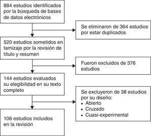 Diagrama de flujo del proceso de selección de los artículos incluidos en la revisión.