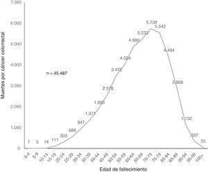 Mortalidad por cáncer colorrectal por grupo de edad. México, 2000-2012.