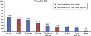 Indicaciones más frecuentes de erradicación de Helicobacter pylori.