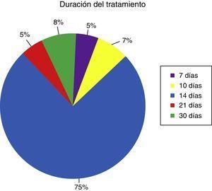 Duración del tratamiento indicado en la erradicación de Helicobacter pylori.