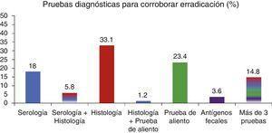 Pruebas diagnósticas utilizadas con mayor frecuencia para corroborar la erradicación de Helicobacter pylori.