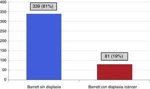 Pacientes con esófago de Barrett sin displasia y esófago de Barrett con displasia/cáncer.