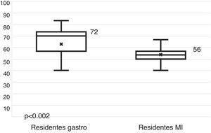 Porcentaje de aciertos entre residentes por especialidad (RG vs. RMI).