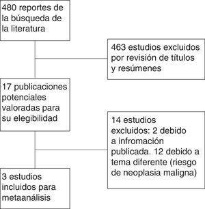 Diagrama de flujo mostrando el proceso de selección de los estudios en el metaanálisis.