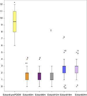 Gráfica de cajas donde se observa el comportamiento del índice de Eckardt a través del tiempo de seguimiento. *p=0.000 Kruskal Wallis; ** NS.