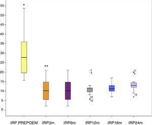 Gráfica de cajas donde se observa el comportamiento de la IRP a través del tiempo de seguimiento.*p=0.000 Kruskal Wallis ** NS.