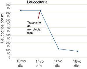La cuenta leucocitaria disminuyó a 12,000 células/ml/48h posteriores al trasplante de microbiota fecal.