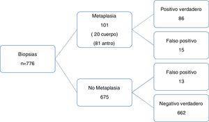 Precisión diagnóstica de la endoscopia NBI para la metaplasia intestinal histológica (signo de cresta azul clara).