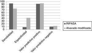 Resultados de sensibilidad, especificidad, valor predictivo positivo, valor predictivo negativo, para escala de Alvarado modificada y RIPASA.