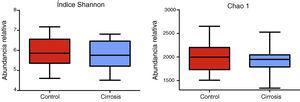Los pacientes cirróticos presentan menor diversidad bacteriana comparada con sujetos control. Se presenta el alfa-diversidad de ambos grupos utilizando los índices Shannon y Chao1 para los 44 pacientes. Las gráficas describen los rangos intercuartílicos entre el primer y tercer cuartiles (25 y 75 percentil) y la línea que divide a la caja representa la mediana de cada grupo. Shannon p<0.58&#59; Chao1 p<0.29 vs. control, prueba de Mann-Whitney.