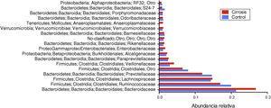 Representación gráfica de la abundancia relativa a nivel de familia en las muestras de pacientes cirróticos (barras rojas) y los sujetos control (barras azules). Las barras representan el promedio de cada grupo de cada familia bacteriana. Se presentan solo las 20 familias que tienen mayores niveles de cambio.